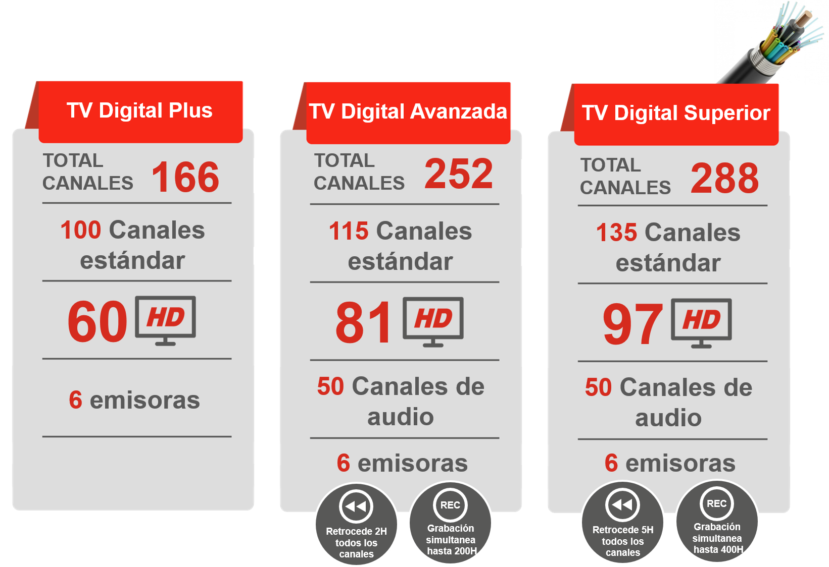 Planes tv Hd 100% digital claro negocios
